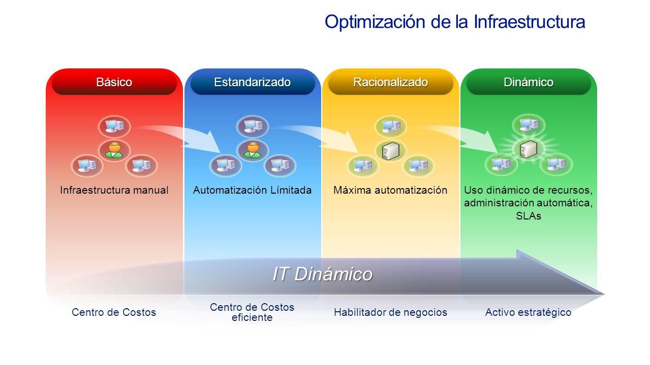 Optimización de la Infraestructura BásicoBásico Infraestructura manual RacionalizadoRacionalizado Máxima automatización DinámicoDinámico Uso dinámico