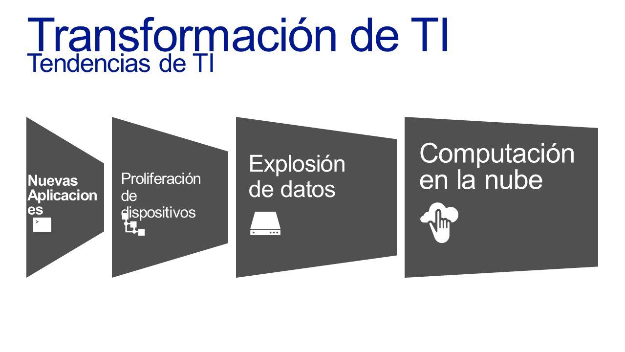 26 Development Management Virtualization 26 PRIVATE PUBLIC Identity Traditional Datacenter Highly Virtualized Datacenter