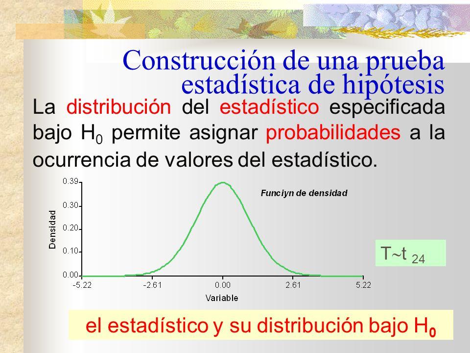 El estadístico apropiado, suponiendo que el tamaño de muestra es n=25 y que la varianza ( 2 ) desconocida es estimada desde la muestra por S 2, es el estadístico T de Student: Construcción de una prueba estadística de hipótesis