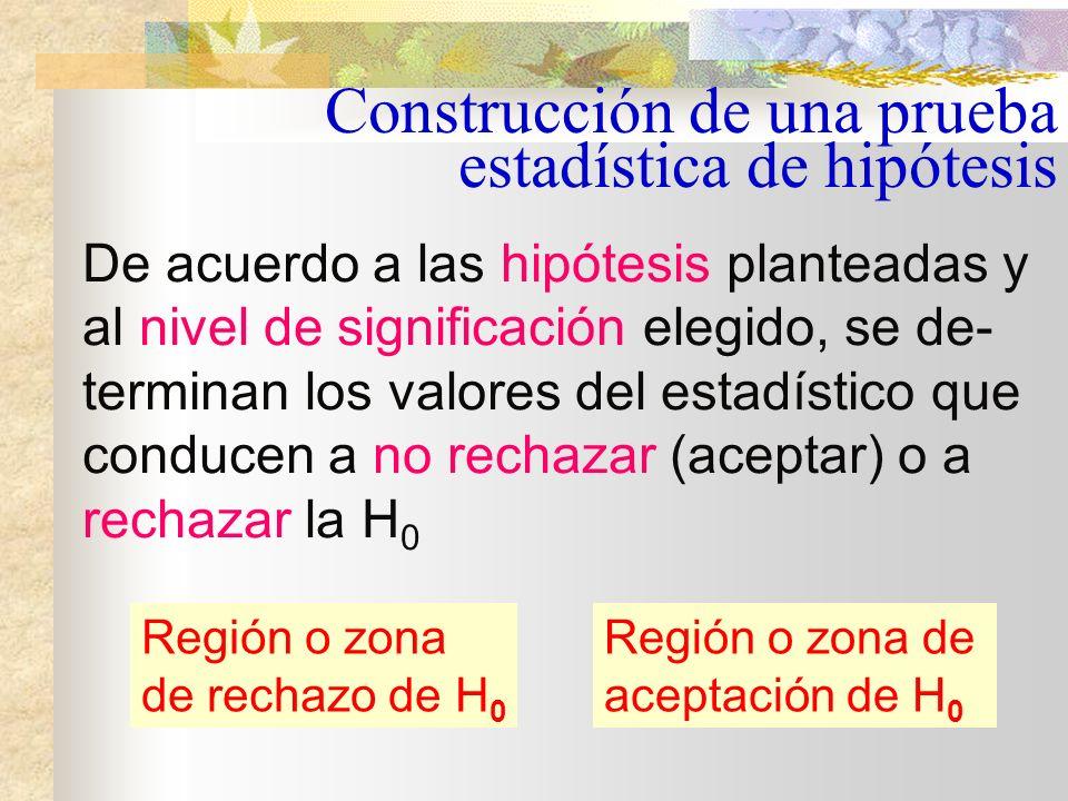Construcción de una prueba estadística de hipótesis ¿Cuáles son los eventos que conducen a no rechazar (aceptar) o a rechazar la H 0 .