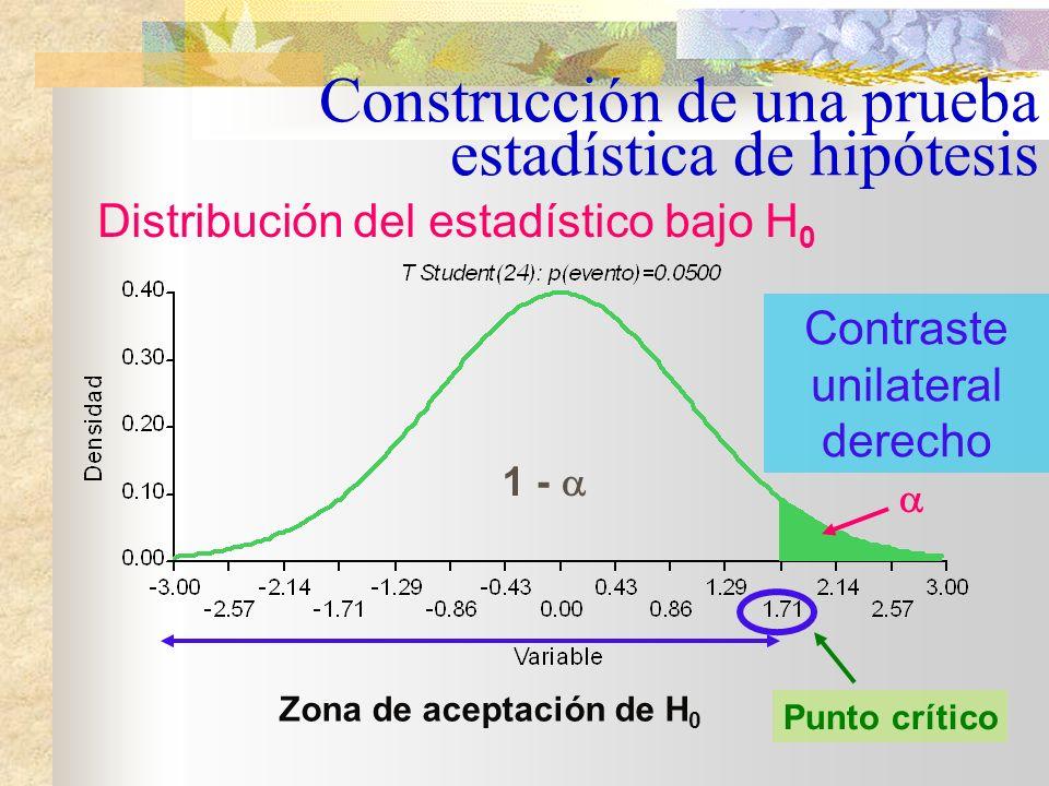 Tomando =0.05 y dado que: Construcción de una prueba estadística de hipótesis H 0 : 50 vs. H 1 : > 50 La zona de rechazo de H 0 se encuentra en la col