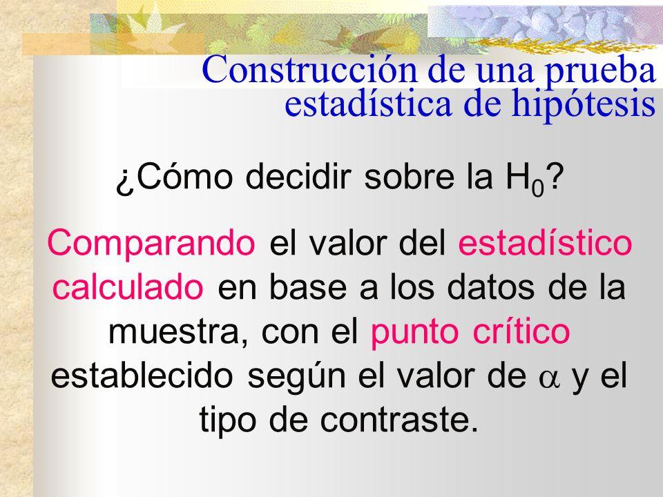 Distribución del estadístico bajo H 0 Zona de aceptación de H 0 Construcción de una prueba estadística de hipótesis Contraste unilateral derecho Punto crítico 1 -