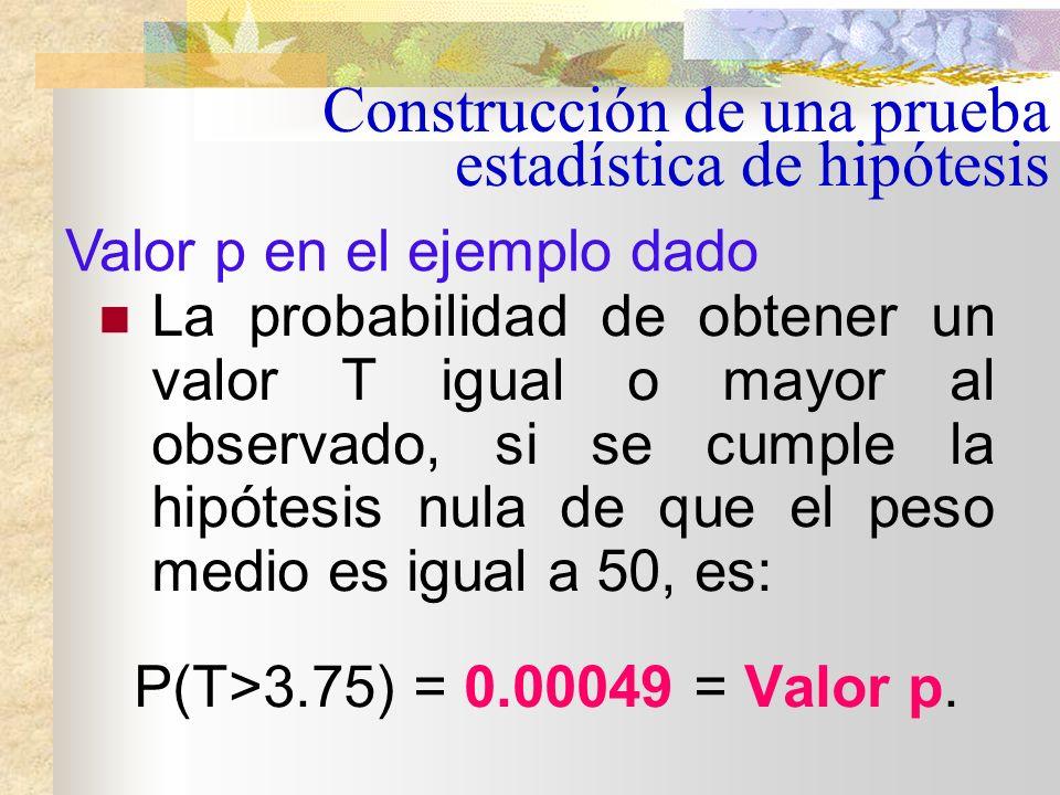 Valor p Si el valor p es menor que el nivel de significación ( ), se rechaza la hipótesis nula. En caso contrario se concluye que los datos no contrad