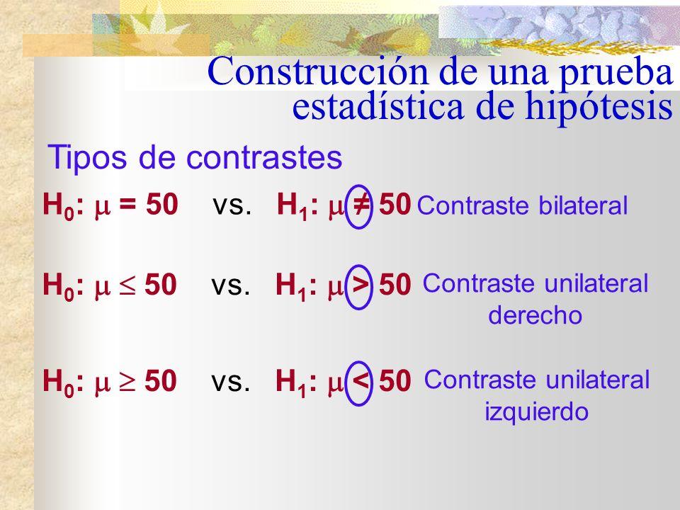 Planteadas las hipótesis, elegido el estadístico y fijado el nivel de significación, se determinan la zona de no rechazo y la zona de rechazo de H 0 Construcción de una prueba estadística de hipótesis