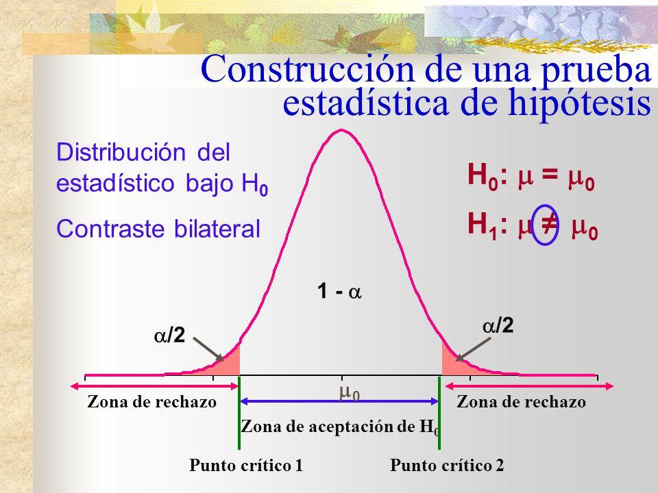 H 0 : = 50 vs. H 1 : 50 Contraste bilateral Tipos de contrastes H 0 : 50 vs. H 1 : > 50 Contraste unilateral derecho H 0 : 50 vs. H 1 : < 50 Contraste