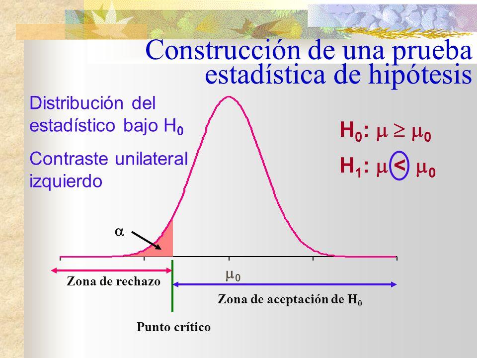Zona de aceptación de H 0 Zona de rechazo Punto crítico 1Punto crítico 2 0 /2 1 - Zona de rechazo /2 H 0 : = 0 H 1 : 0 Distribución del estadístico bajo H 0 Contraste bilateral Construcción de una prueba estadística de hipótesis