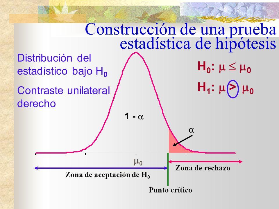 Distribución del estadístico bajo H 0 Contraste unilateral izquierdo Zona de aceptación de H 0 Zona de rechazo 0 H 0 : 0 H 1 : < 0 Punto crítico Construcción de una prueba estadística de hipótesis