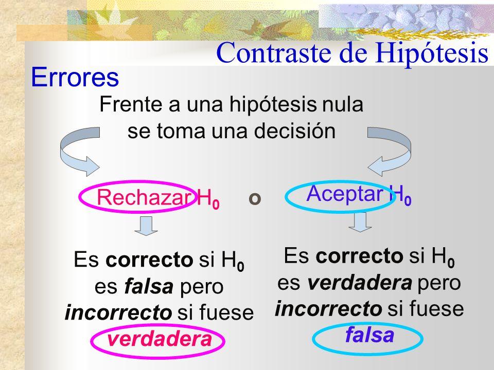 Tanto cuando no se rechaza la hipótesis nula como cuando se rechaza, es posible cometer errores Errores en la Prueba de Hipótesis