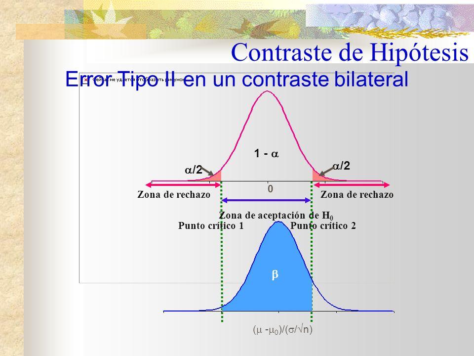 Para calcular la probabilidad de cometer este tipo de error se debe suponer el verdadero valor para la media de la población Contraste de Hipótesis Error de Tipo II: