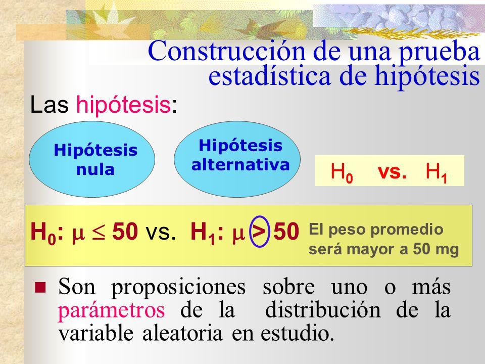 H 0 : 50 vs. H 1 : > 50 H 0 : 50 vs. H 1 : < 50 Las hipótesis a plantear dependen de lo que esperamos que ocurra bajo la nueva condición. Así: El peso