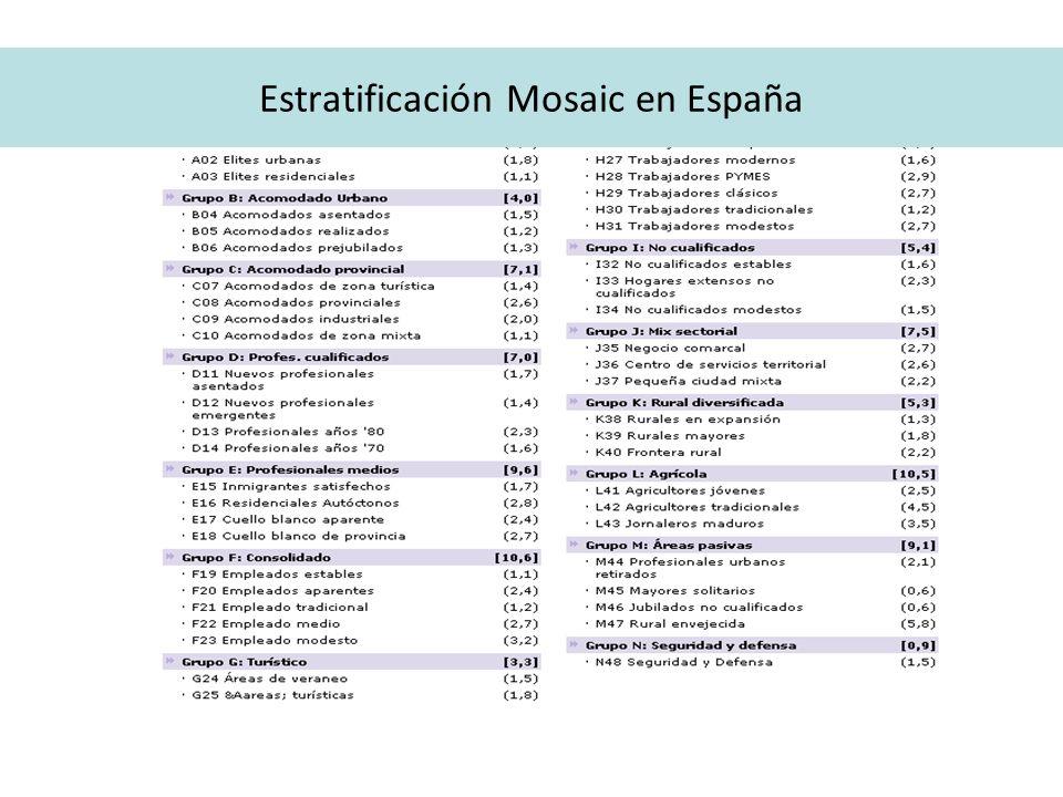 Estratificación Mosaic en España