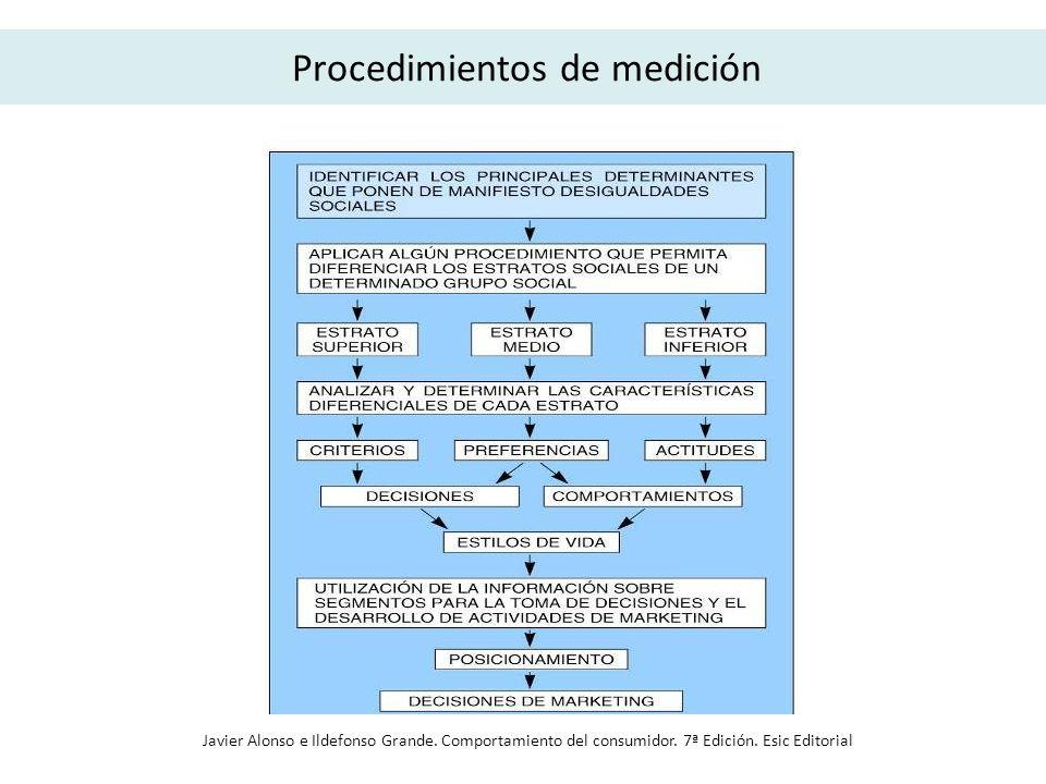 Procedimientos de medición Javier Alonso e Ildefonso Grande. Comportamiento del consumidor. 7ª Edición. Esic Editorial