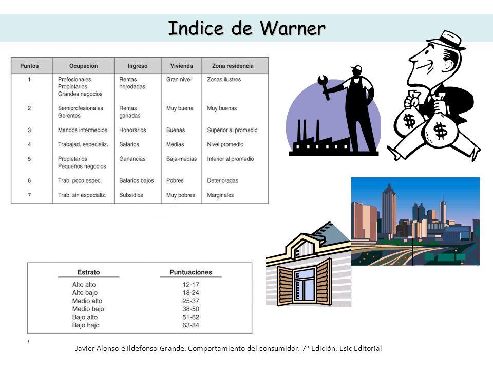 Indice de Warner Javier Alonso e Ildefonso Grande. Comportamiento del consumidor. 7ª Edición. Esic Editorial
