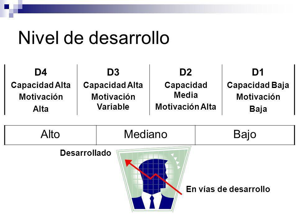 Nivel de desarrollo D4 Capacidad Alta Motivación Alta D3 Capacidad Alta Motivación Variable D2 Capacidad Media Motivación Alta D1 Capacidad Baja Motiv