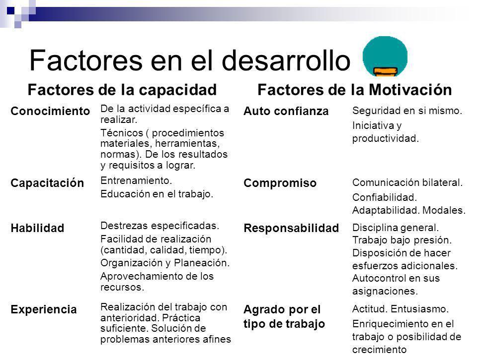 Factores en el desarrollo Factores de la capacidadFactores de la Motivación Conocimiento De la actividad específica a realizar. Técnicos ( procedimien