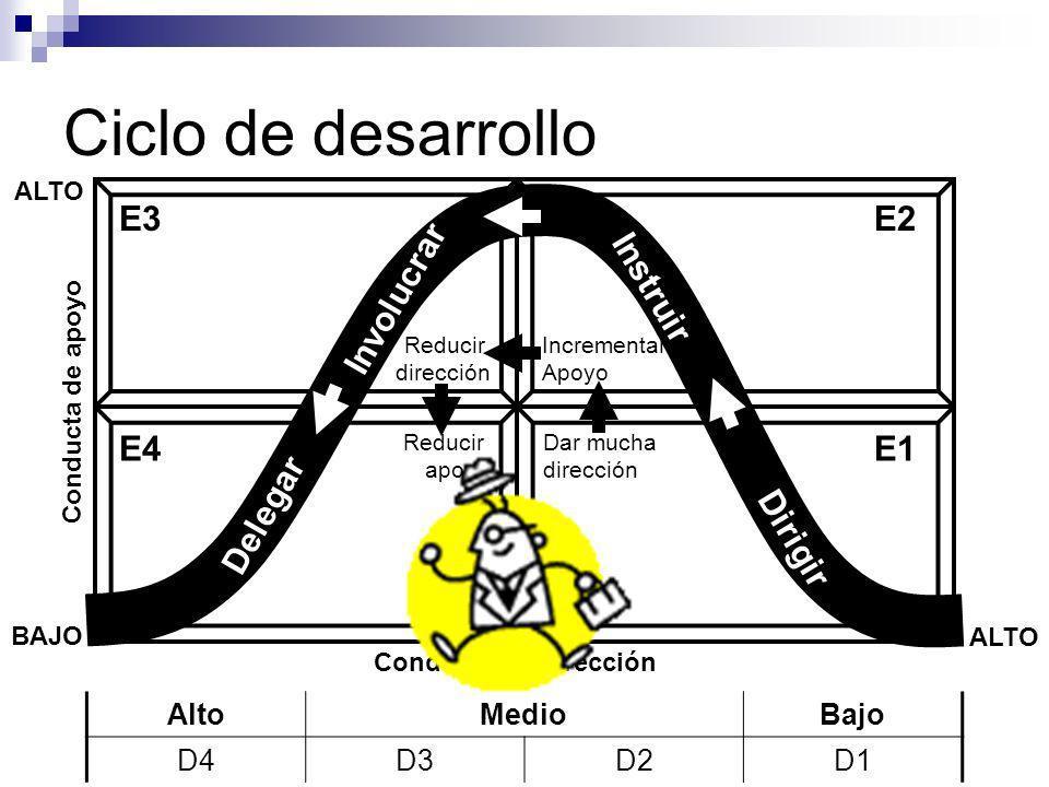 Ciclo de desarrollo Delegar Involucrar Instruir Dirigir Reducir dirección Dar mucha dirección Incrementar Apoyo Reducir apoyo E4 E3 E1 E2 AltoMedioBaj