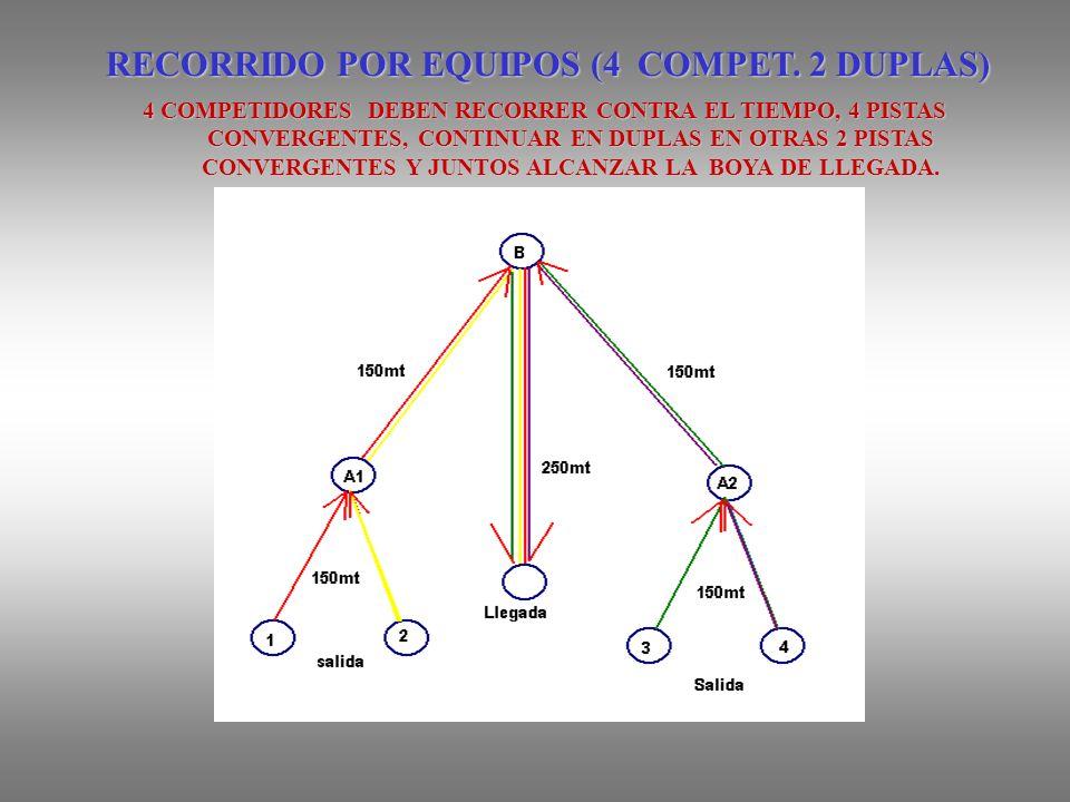 RECORRIDO POR EQUIPOS (4 COMPET.