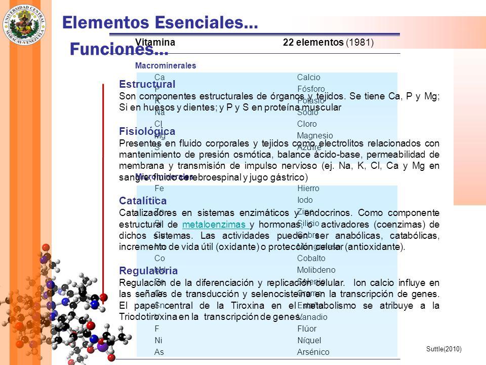 Elementos Esenciales… Vitamina22 elementos (1981) Macrominerales CaCalcio PFósforo KPotasio NaSodio ClCloro MgMagnesio SAzufre Microminerales FeHierro IIodo Zn Zinc SiSilicio CuCobre MnManganeso CoCobalto MdMolibdeno SeSelenio CrCromo SnEstaño VVanadio FFlúor NiNíquel AsArsénico Suttle(2010) Funciones… Estructural Son componentes estructurales de órganos y tejidos.