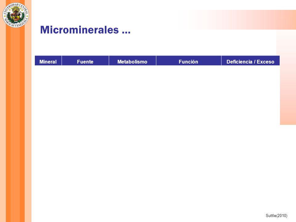 Microminerales … MineralFuenteMetabolismoFunciónDeficiencia / Exceso Mn Granos y semillas (muy variable), proteínas vegetales (alto) y animales (bajo) Altamente controlada por presencia de Fe en la dieta Parte de metaloenzimas (ej Piruvato carboxilasa, superoxidodismutasa y glicosiltransferasa Pobre crecimiento Daños en articulaciones Ciclo estral irregular Crecimiento óseo anormal Se Ampliamente variable en alimentos En forma inorgánica (selenito Na) se absorbe de modo pasivo, en forma orgánica (selenometionina) en forma intacta con AA Parte de selenoproteínas Antioxidenate (glutationperoxidasa) Mejora respuesta reproductiva Baja producción de lana Muerte perinatal y postnatal Retardo en crecimiento Zn Ampliamente variable en alimentosAbsorción pasiva Parte de metaloenzimas (ej ADN y ARN sintetasas) Componentes de unos 250 factores de transcripción Baja tasa de crecimiento Parequeratosis (hiperqueratinización de la piel) Daño testicular Anorexia Suttle(2010)