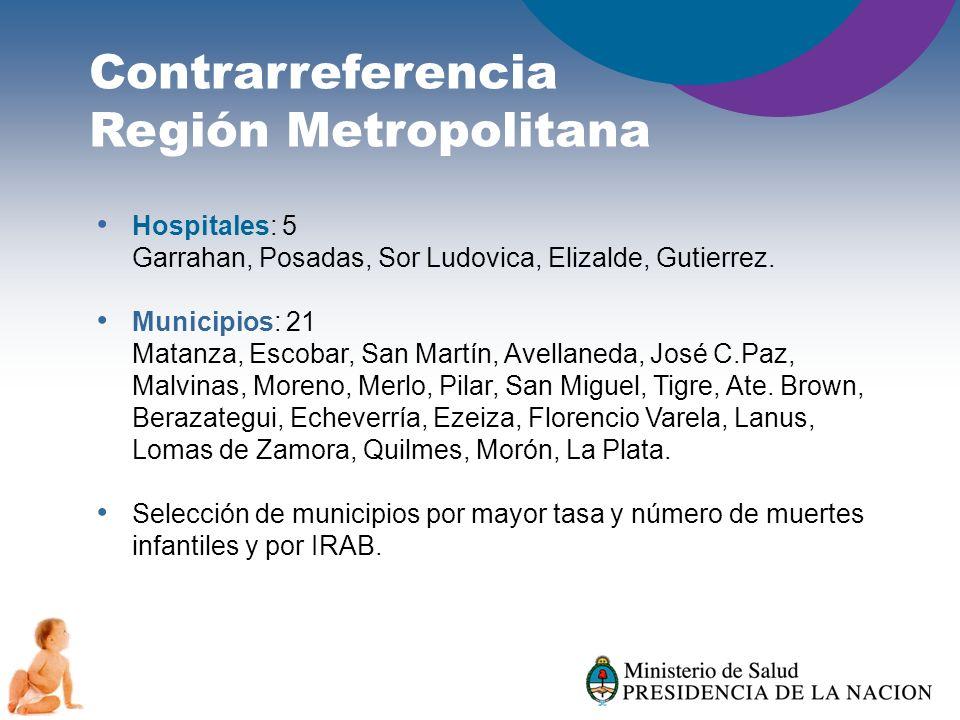 Contrarreferencia Región Metropolitana Hospitales: 5 Garrahan, Posadas, Sor Ludovica, Elizalde, Gutierrez. Municipios: 21 Matanza, Escobar, San Martín