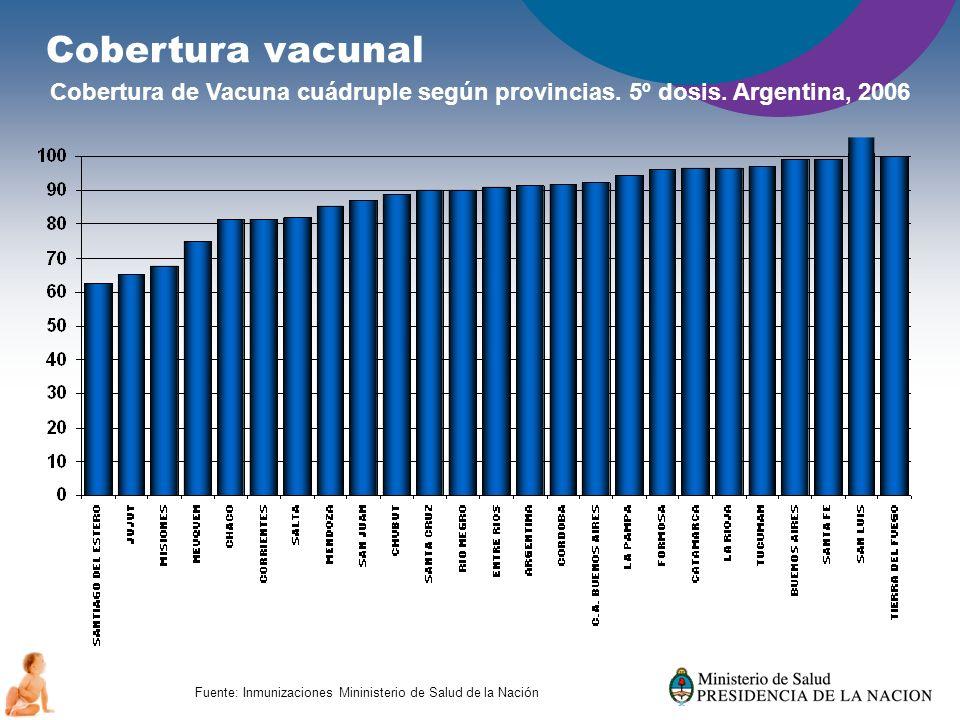 El Principio de Precaución apunta a la Prevención Cobertura vacunal Cobertura de Vacuna cuádruple según provincias. 5º dosis. Argentina, 2006 Fuente: