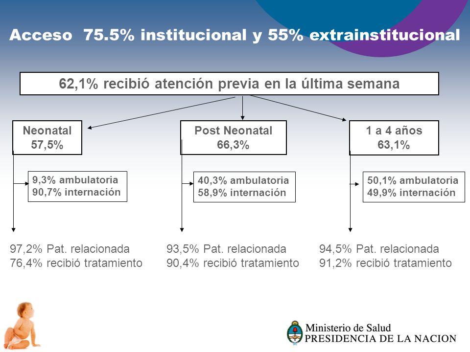Acceso 75.5% institucional y 55% extrainstitucional 62,1% recibió atención previa en la última semana Neonatal 57,5% Post Neonatal 66,3% 1 a 4 años 63