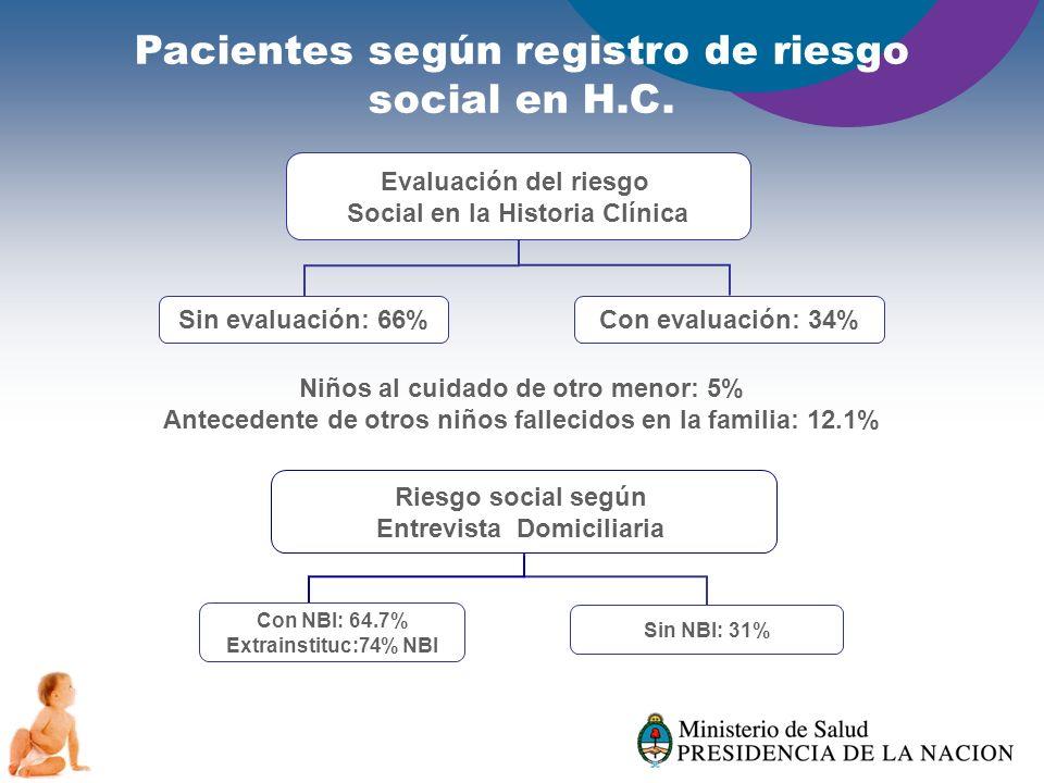Pacientes según registro de riesgo social en H.C. Riesgo social según Entrevista Domiciliaria Con NBI: 64.7% Extrainstituc:74% NBI Sin NBI: 31% Evalua