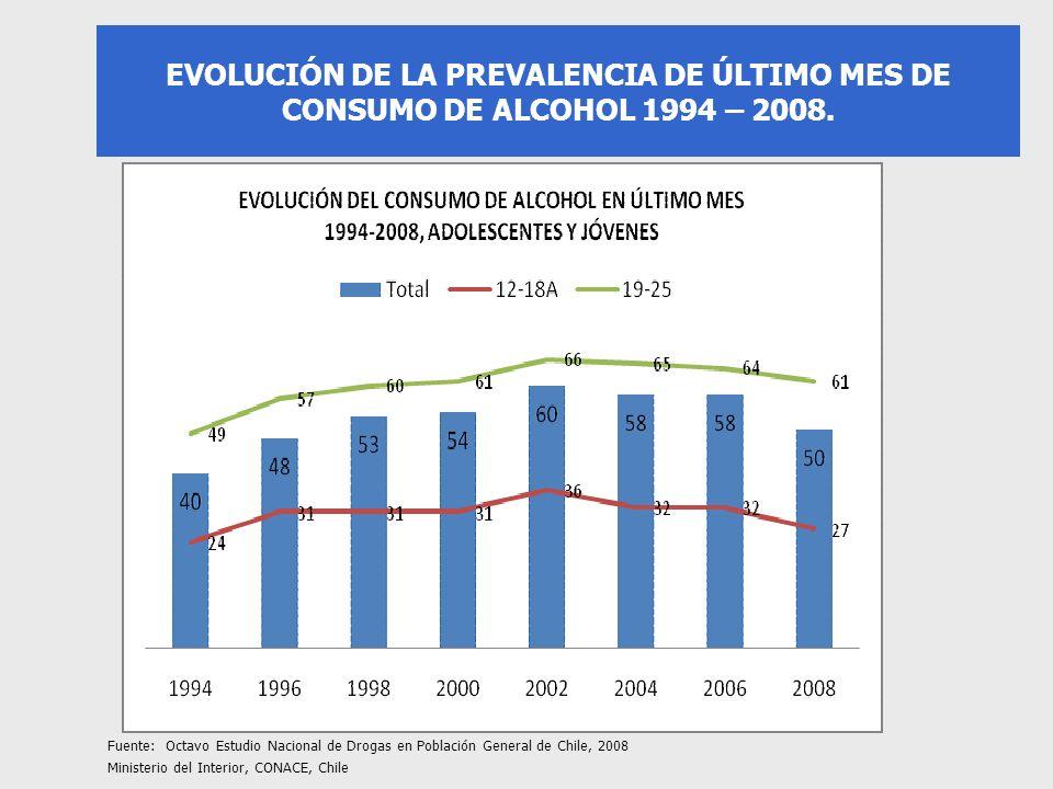 EVOLUCIÓN DE LA PREVALENCIA DE ÚLTIMO MES DE CONSUMO DE ALCOHOL 1994 – 2008. Fuente: Octavo Estudio Nacional de Drogas en Población General de Chile,