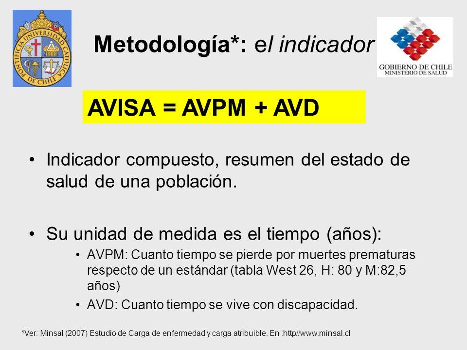 Metodología*: el indicador Indicador compuesto, resumen del estado de salud de una población. Su unidad de medida es el tiempo (años): AVPM: Cuanto ti