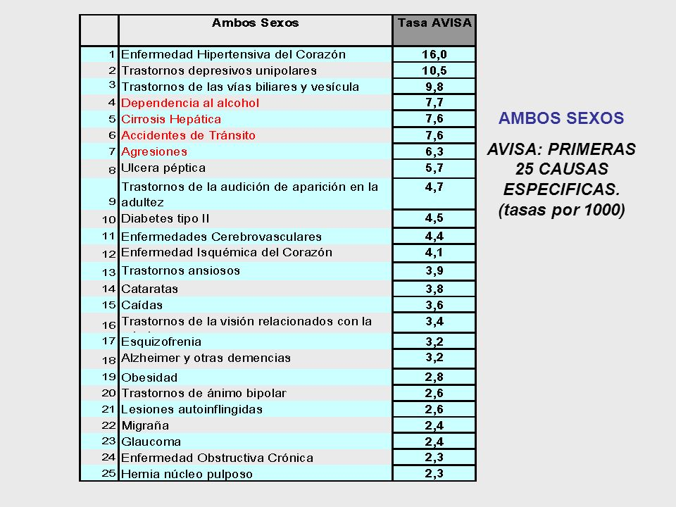AMBOS SEXOS AVISA: PRIMERAS 25 CAUSAS ESPECIFICAS. (tasas por 1000)