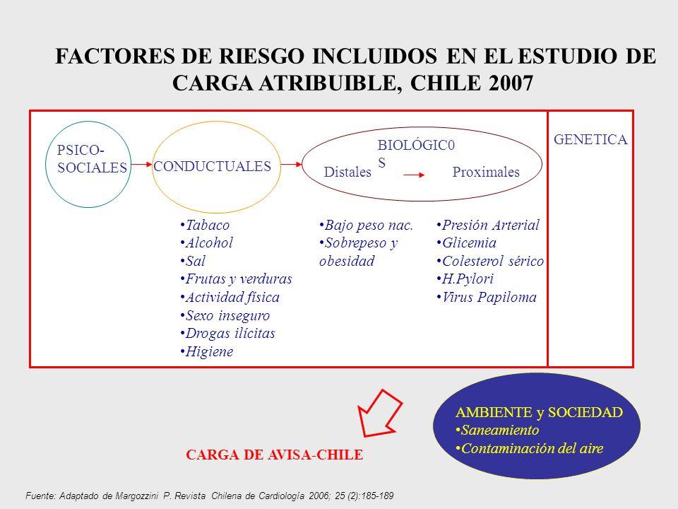 PSICO- SOCIALES CONDUCTUALES BIOLÓGIC0 S GENETICA Presión Arterial Glicemia Colesterol sérico H.Pylori Virus Papiloma DistalesProximales Bajo peso nac