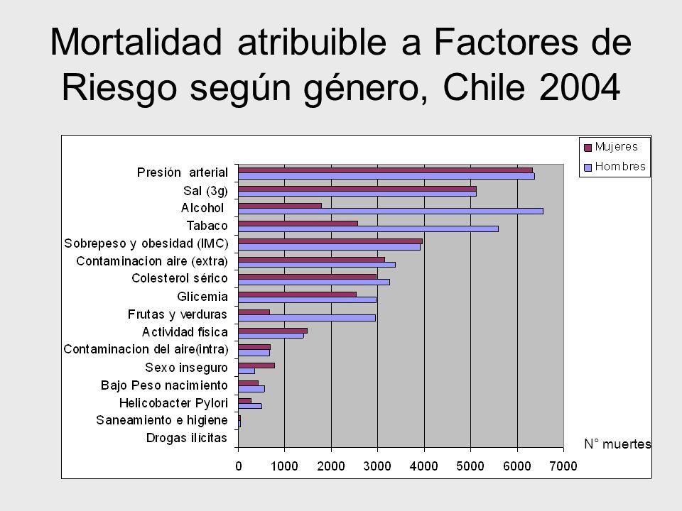Mortalidad atribuible a Factores de Riesgo según género, Chile 2004 N° muertes