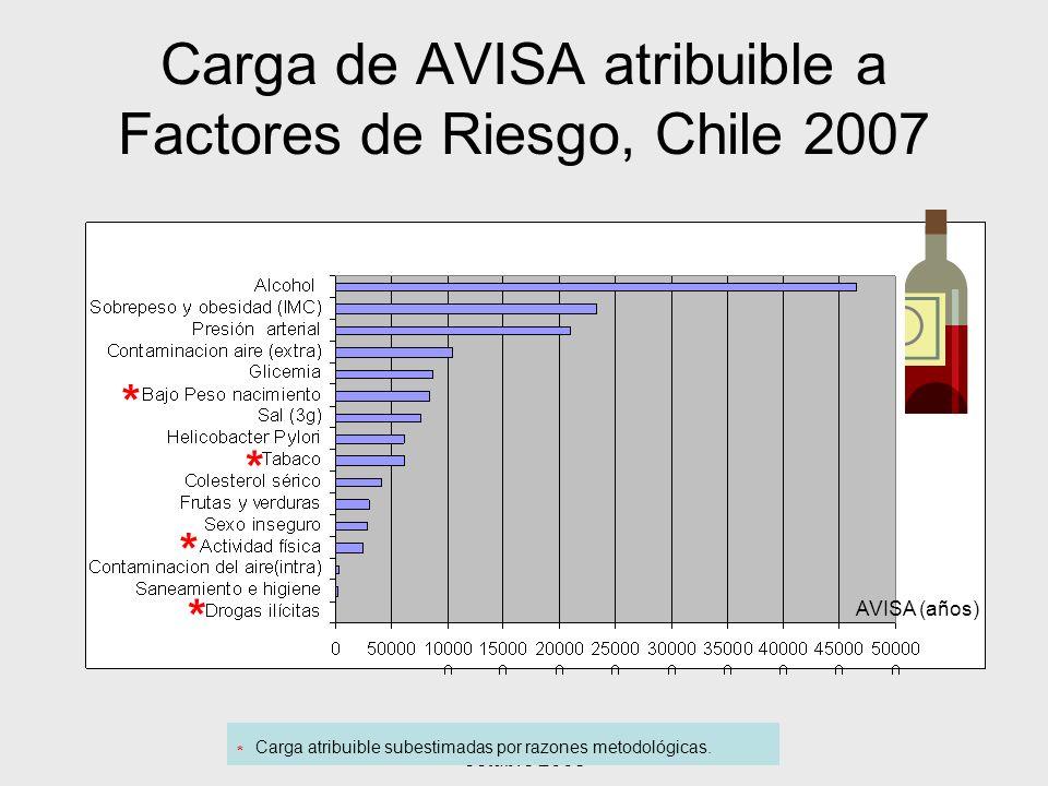 Presentación Universidades, octubre 2008 Carga de AVISA atribuible a Factores de Riesgo, Chile 2007 AVISA (años) * Carga atribuible subestimadas por r