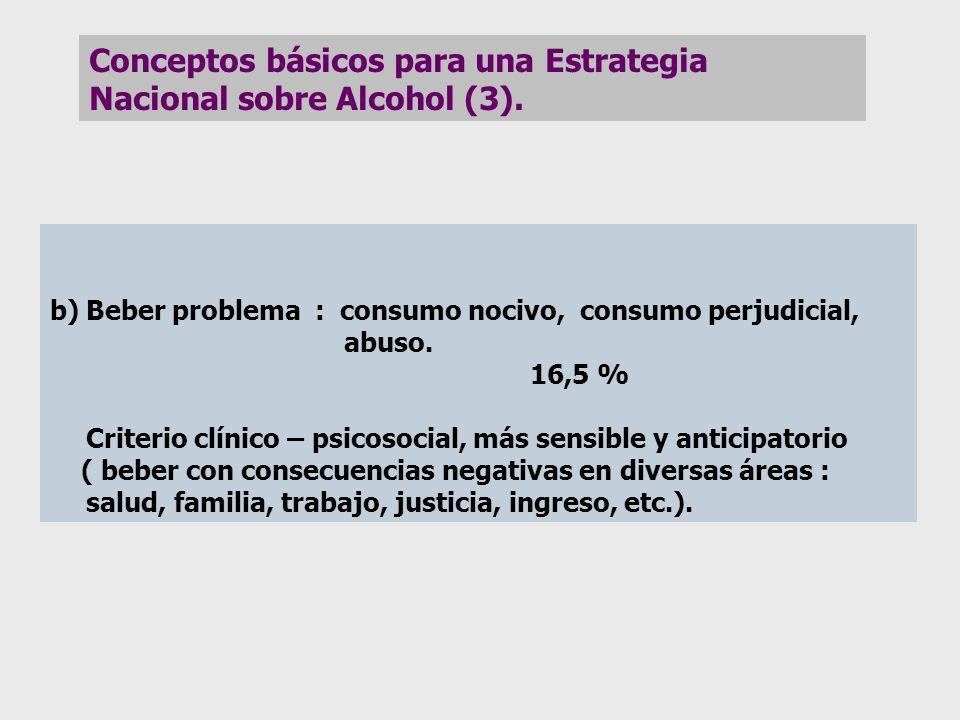 b)Beber problema : consumo nocivo, consumo perjudicial, abuso. 16,5 % Criterio clínico – psicosocial, más sensible y anticipatorio ( beber con consecu