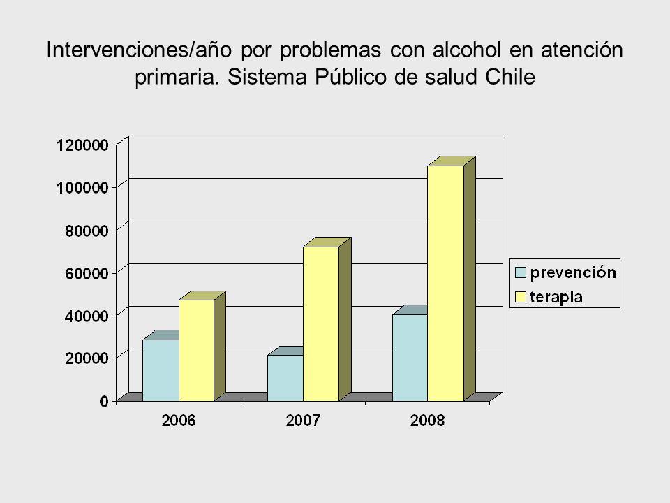 Intervenciones/año por problemas con alcohol en atención primaria. Sistema Público de salud Chile