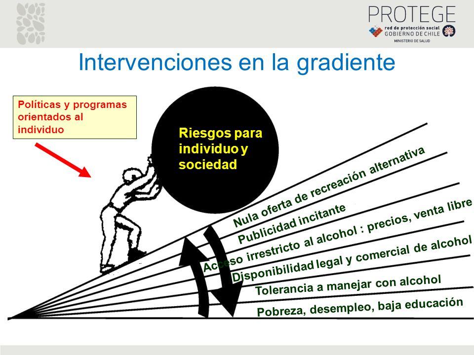 Disponibilidad legal y comercial de alcohol Publicidad incitante Nula oferta de recreación alternativa Riesgos para individuo y sociedad Políticas y p
