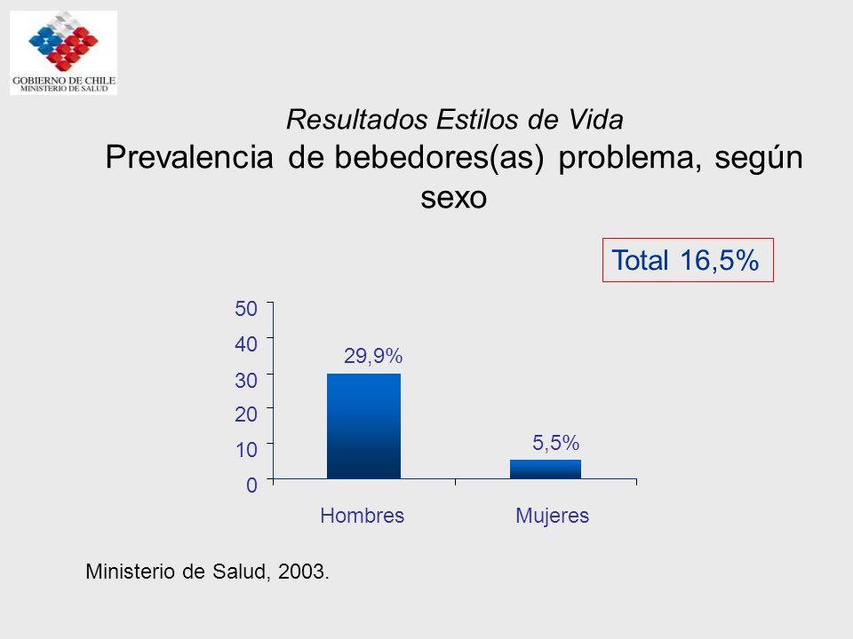 Resultados Estilos de Vida Prevalencia de bebedores(as) problema 21,7% 15,6% 11,7% 0 5 10 15 20 25 30 BajoMedioAlto Ministerio de Salud, 2003.