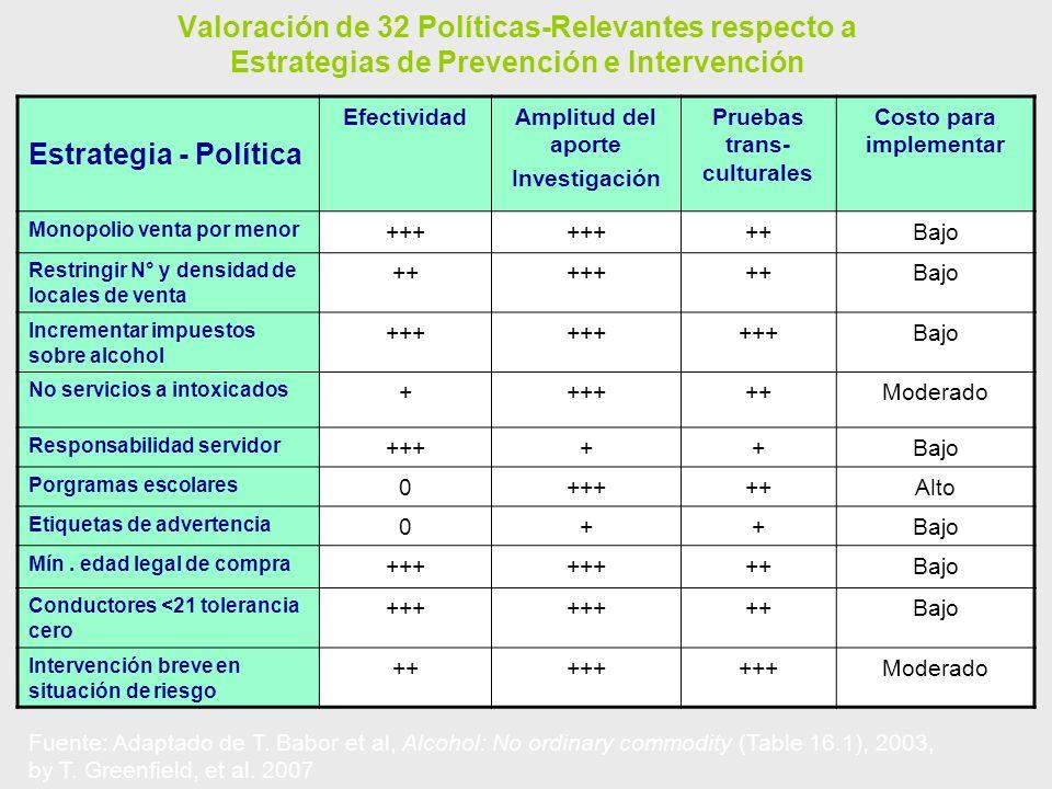 Valoración de 32 Políticas-Relevantes respecto a Estrategias de Prevención e Intervención Estrategia - Política EfectividadAmplitud del aporte Investi