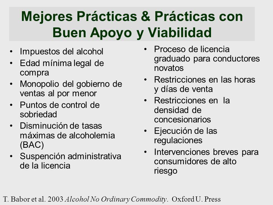 Mejores Prácticas & Prácticas con Buen Apoyo y Viabilidad Impuestos del alcohol Edad mínima legal de compra Monopolio del gobierno de ventas al por me