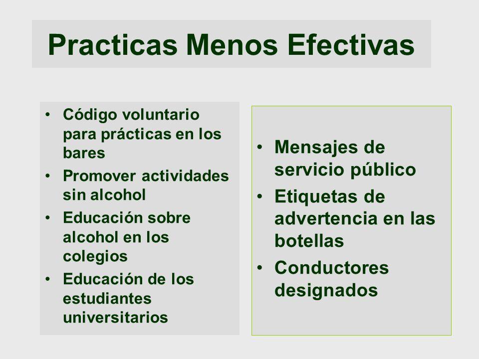 Practicas Menos Efectivas Código voluntario para prácticas en los bares Promover actividades sin alcohol Educación sobre alcohol en los colegios Educa
