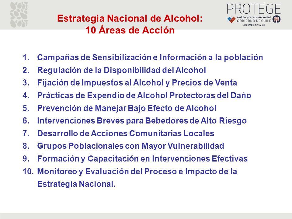 1.Campañas de Sensibilización e Información a la población 2.Regulación de la Disponibilidad del Alcohol 3.Fijación de Impuestos al Alcohol y Precios