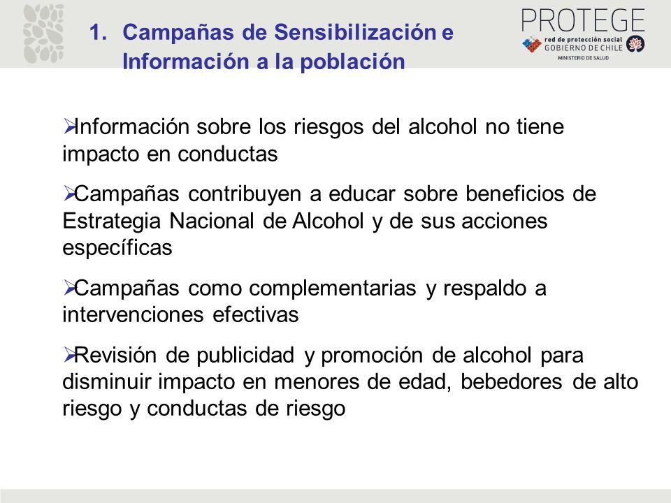 1.Campañas de Sensibilización e Información a la población Información sobre los riesgos del alcohol no tiene impacto en conductas Campañas contribuye