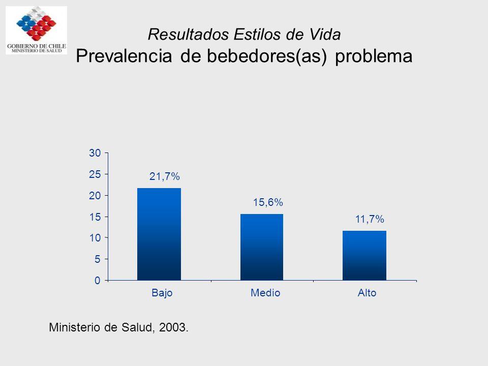 Resultados Estilos de Vida Prevalencia de bebedores(as) problema, según edad 5,5% 14,6% 14,9% 18,9% 14,5% 0 5 10 15 20 25 30 15 a 1920 a 4445 a 6465 a 7475 y más años