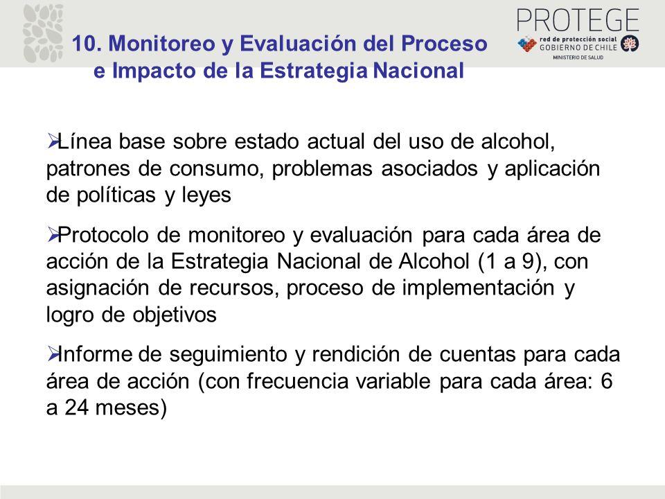 10. Monitoreo y Evaluación del Proceso e Impacto de la Estrategia Nacional Línea base sobre estado actual del uso de alcohol, patrones de consumo, pro