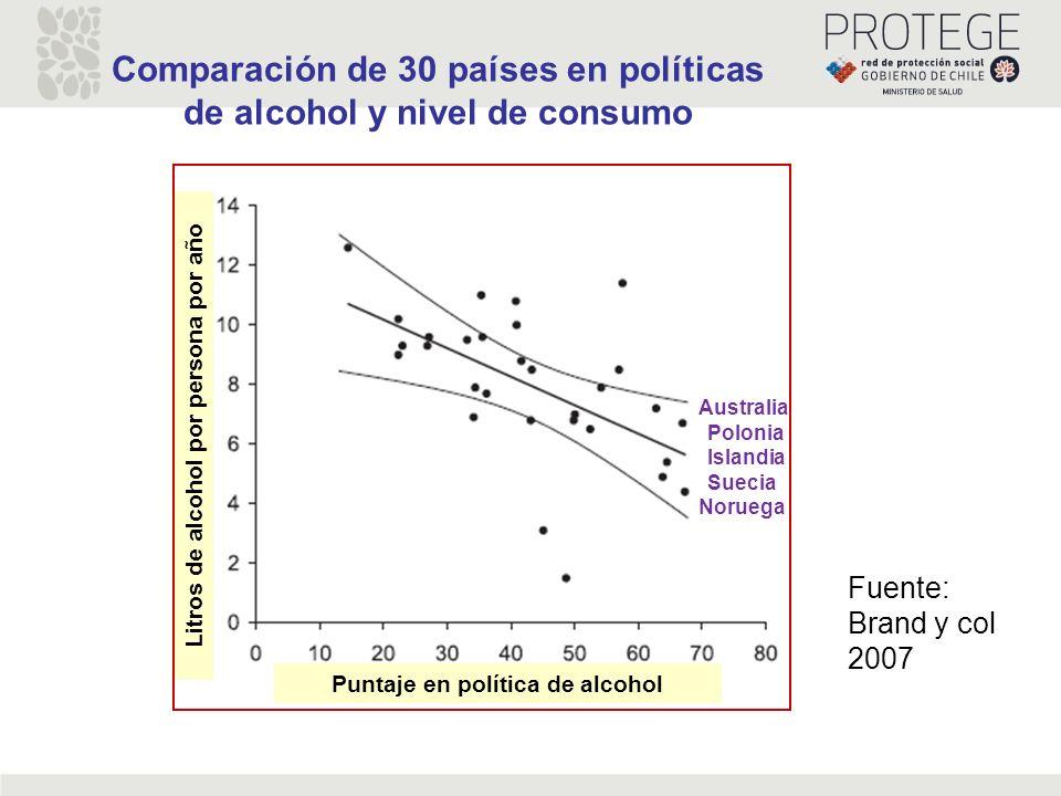 Comparación de 30 países en políticas de alcohol y nivel de consumo Puntaje en política de alcohol Litros de alcohol por persona por año Noruega Austr