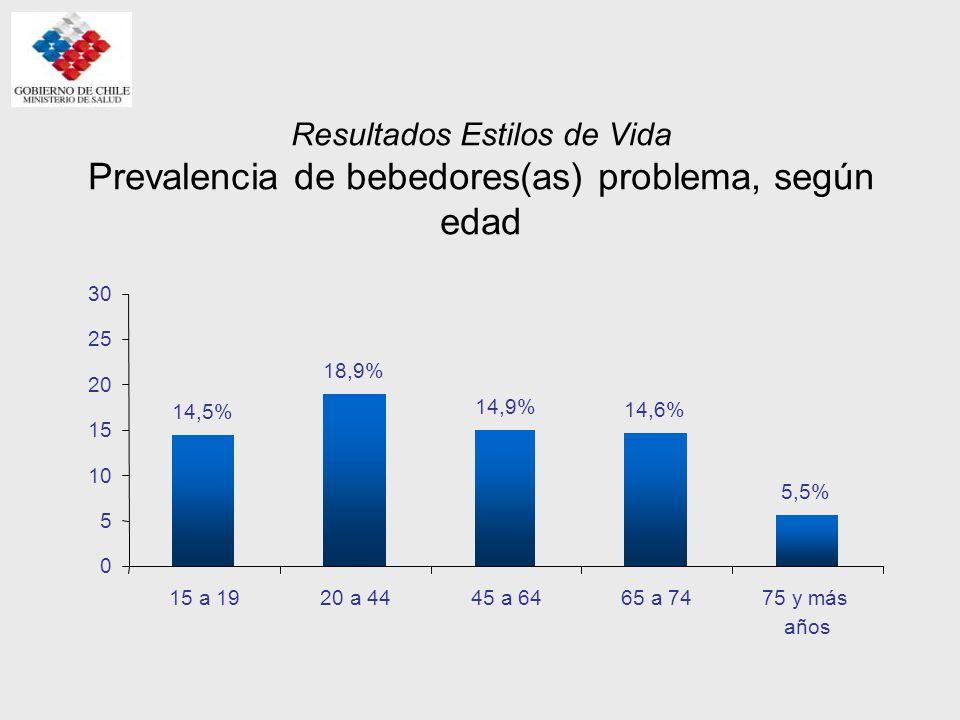 Resultados Estilos de Vida Prevalencia de bebedores(as) problema, según edad 5,5% 14,6% 14,9% 18,9% 14,5% 0 5 10 15 20 25 30 15 a 1920 a 4445 a 6465 a
