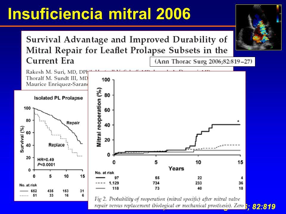 Suri M, Ann Thorac Surg 2006; 82:819 Insuficiencia mitral 2006