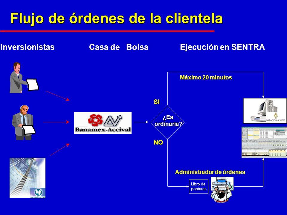 Flujo de órdenes de la clientela Casa de BolsaInversionistasEjecución en SENTRA ¿Esordinaria.
