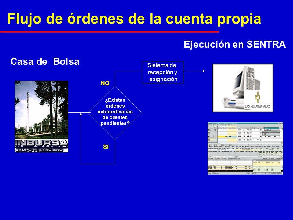 Casa de Bolsa Ejecución en SENTRA ¿Existen órdenes extraordinarias de clientes pendientes.