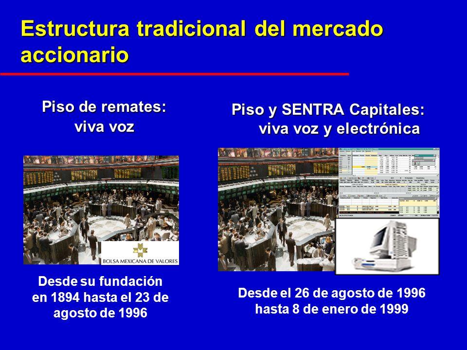 Piso de remates: viva voz Estructura tradicional del mercado accionario Piso y SENTRA Capitales: viva voz y electrónica Desde su fundación en 1894 hasta el 23 de agosto de 1996 Desde el 26 de agosto de 1996 hasta 8 de enero de 1999